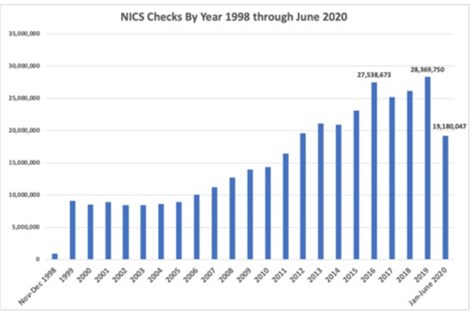nics checks june 2020